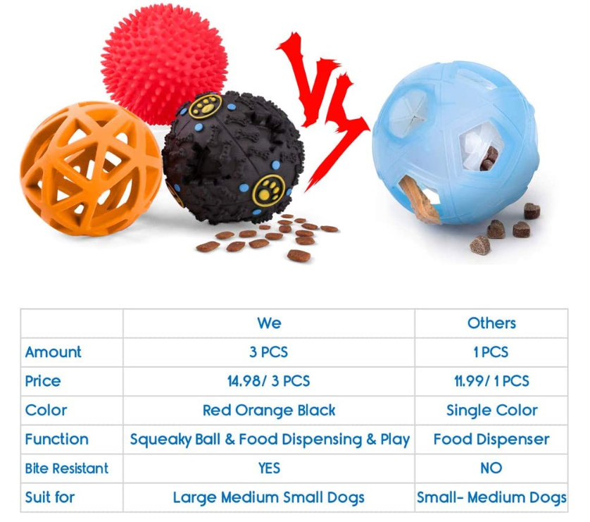 Dog Food Dispenser Toy Ball
