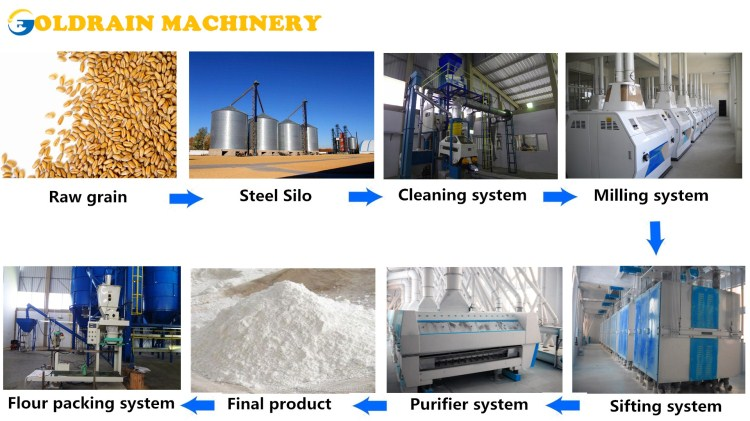 Flour-Mill-China-Manufacturer