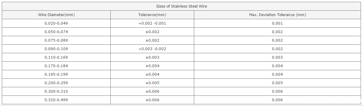 stainless steel wire information