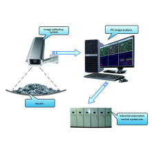 Automated Image Analysis of Particles