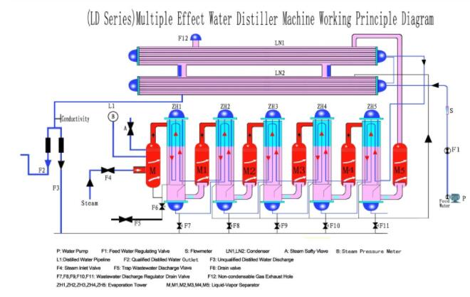 500 L Tubular Distillation Machine