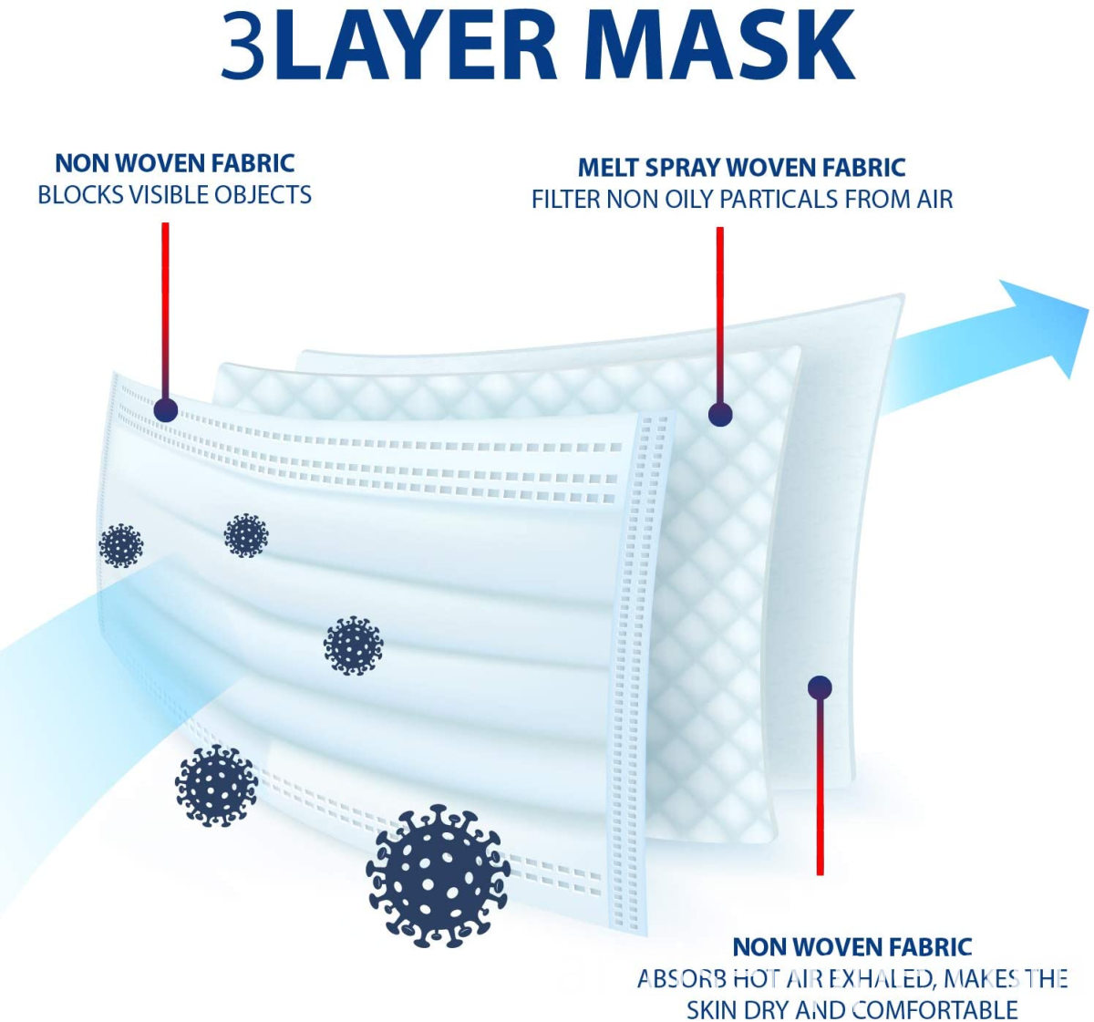 Disposable 3 Ply Non Woven Earloop Face Respirator For Children And Adults