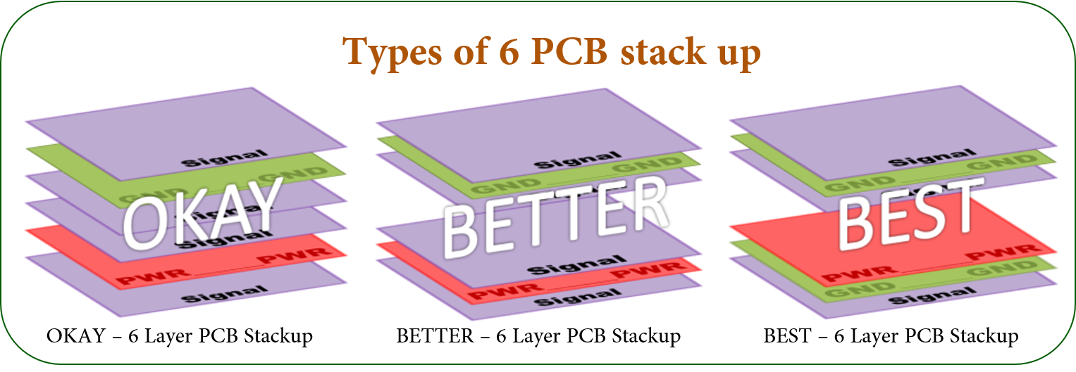 Types of 6 PCB stack up-how to choose?