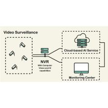 Système de vidéosurveillance des mines de charbon