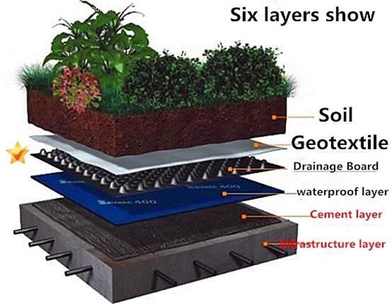 Composite Drainag Sheet Model