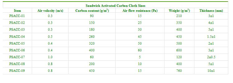 Sandwich Activated Carbon Cloth Sizes