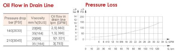 Oil Flow in Drain Line&Pressure Loss