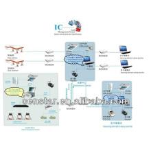 Система управления системой управления карты IC для бензина