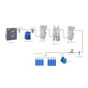 PSA Oxygen Generator Onsite Oxygen Cylinder Filling System