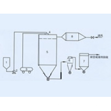 QPG Air Stream Spray Dryer(Drying machine)