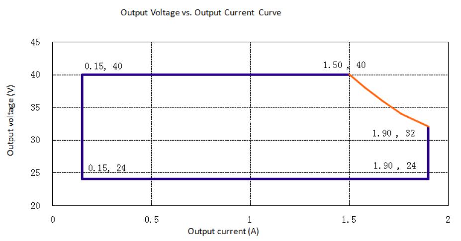 Output range of 60W round highbay driver