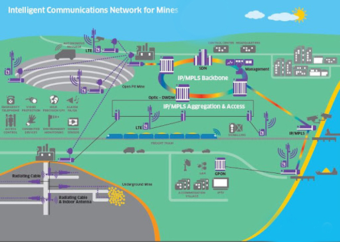 Coal Wireless Communication System