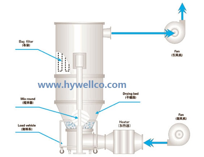 Drug Fluidized Dry Granulator