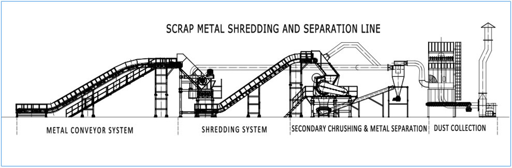 Scrap material recycling plant