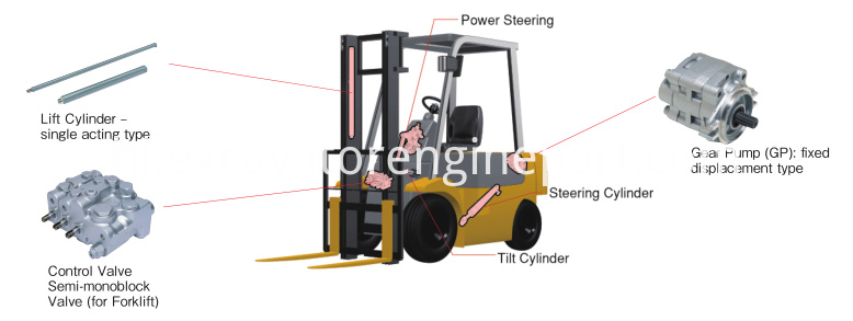 Hydraulic Equipment for Forklift Truck