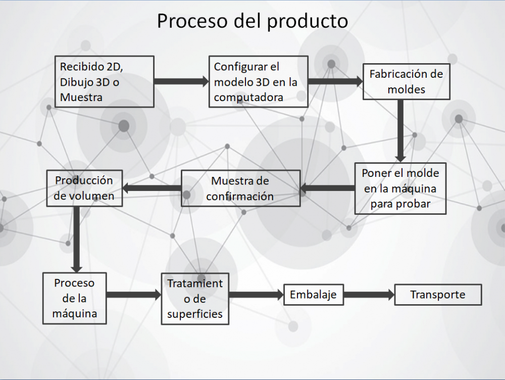 Spain Product Process