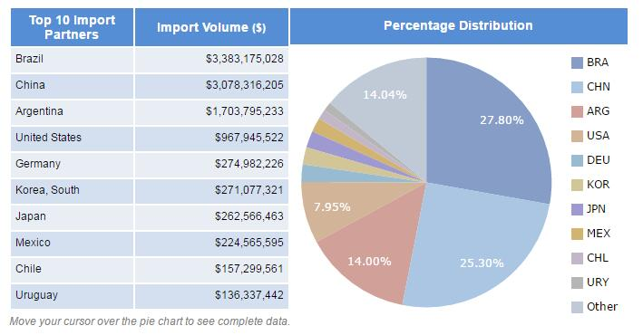 Paraguay import data