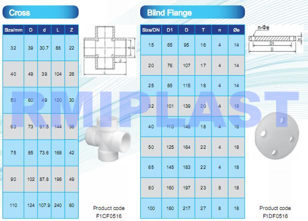 PVDF cross and blind flange