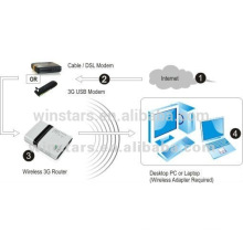 mini 3G wireless routers,150Mbps portable wireless router with power adapter