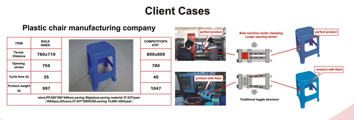 injection machine client case