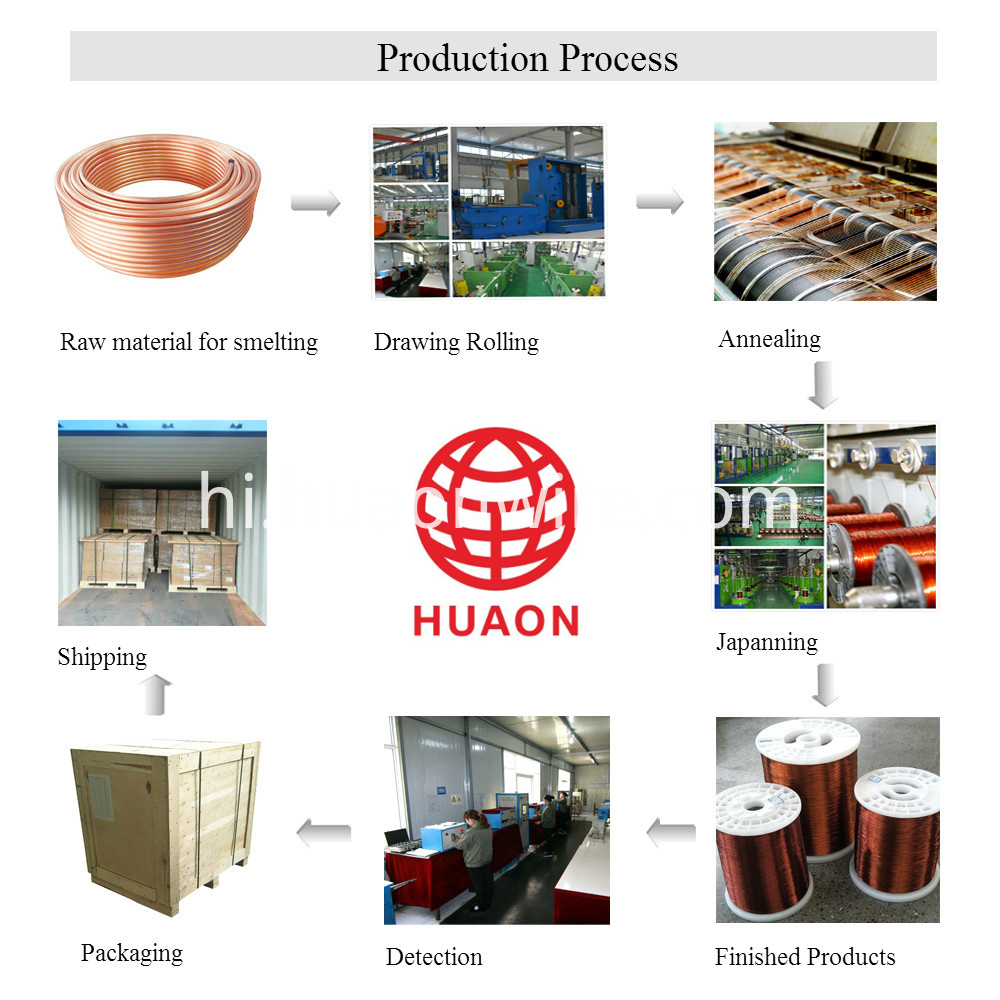 Production Process Of Enameled Wire