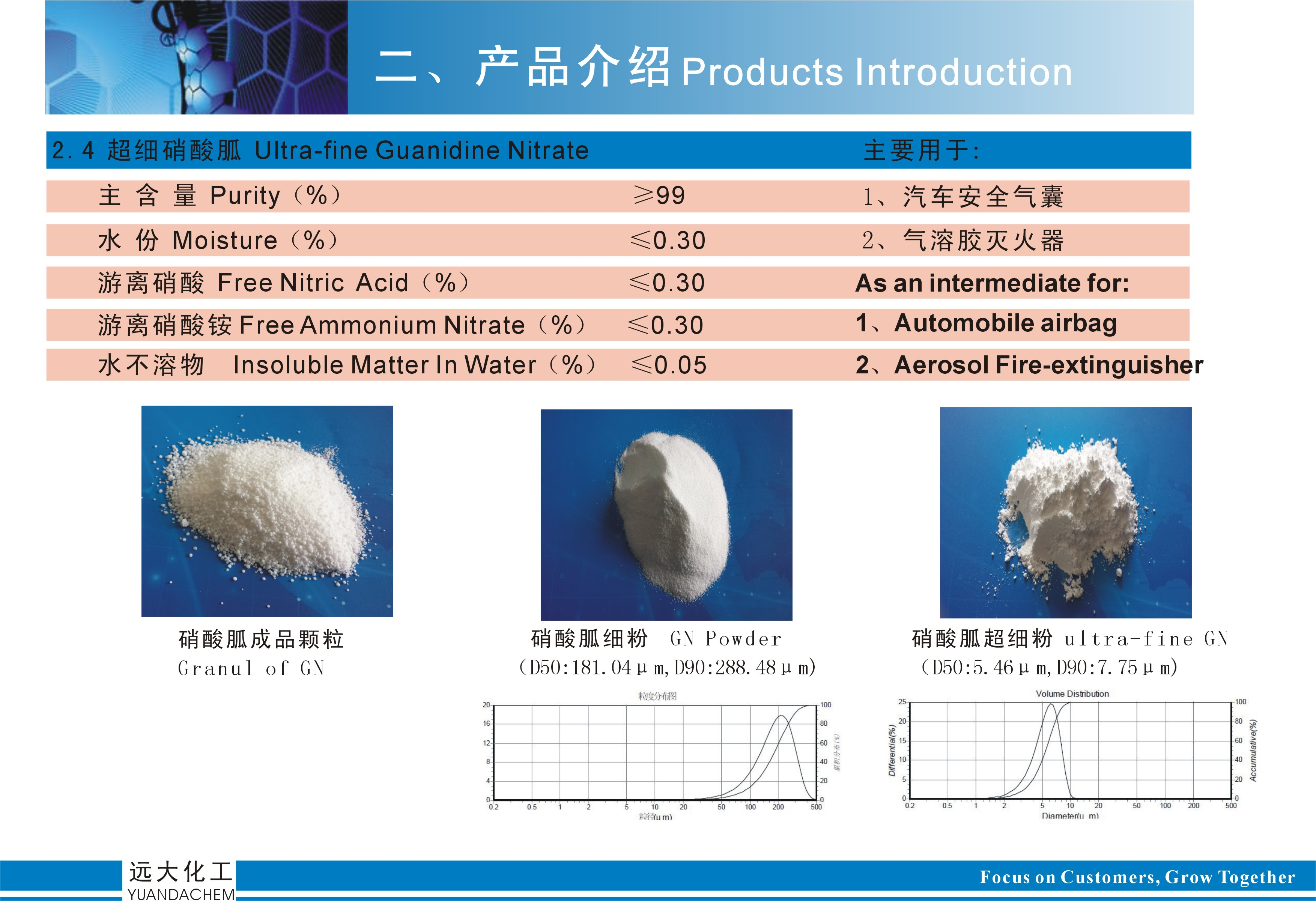 Guanidine nitrate superfine guanidine nitrate