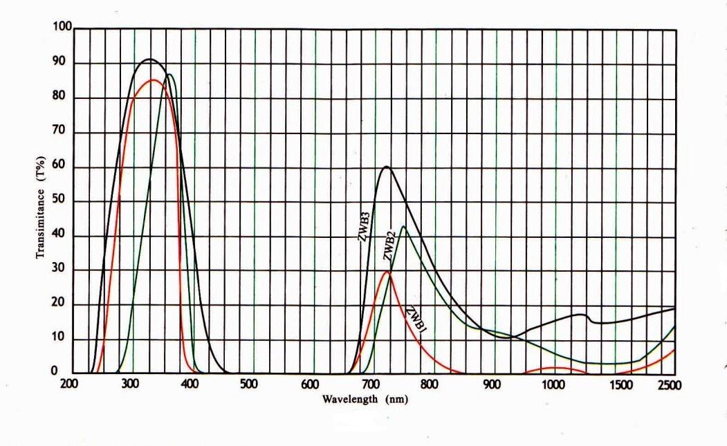 ZWB1-ZWB3 Transmission curve