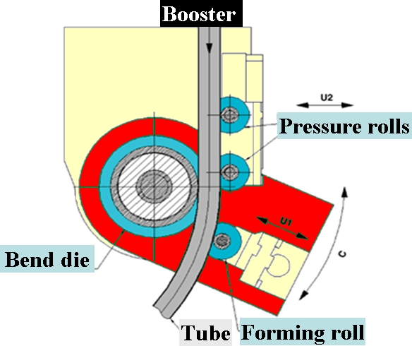Three roll push Bending Process