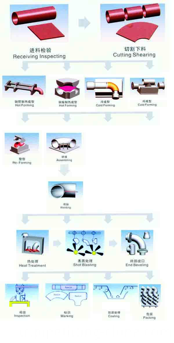 Pipe Elbow Production Process