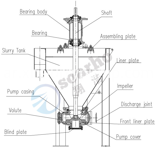 AF Froth pump construction1