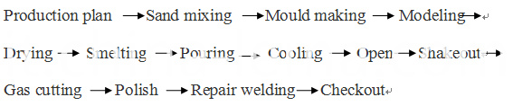 Aluminum sand casting production technology process