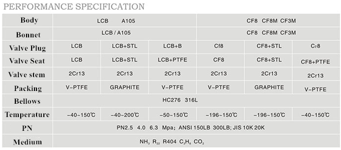 globe specification