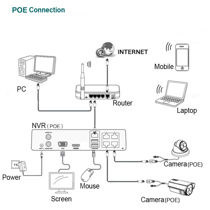 POE Video Intercom