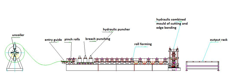 Layout of door sheet line