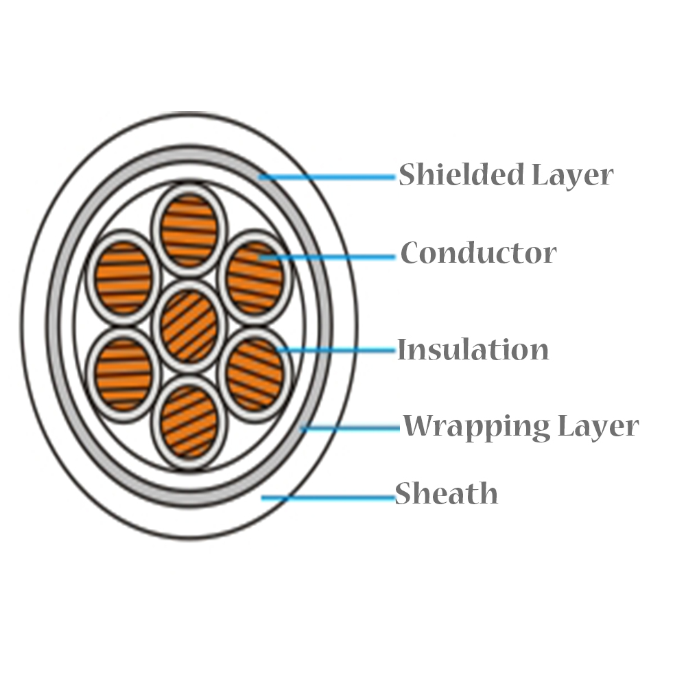 Shielded Control Cable Structure