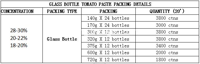 GLASS BOTTLE TOMATO PASTE PACKING DETAILS