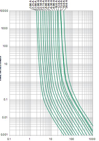 fuse current-time curve chart