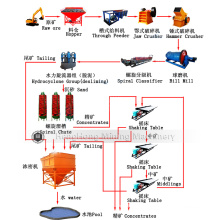 Beneficiation Processing Line for Magnetite Ore