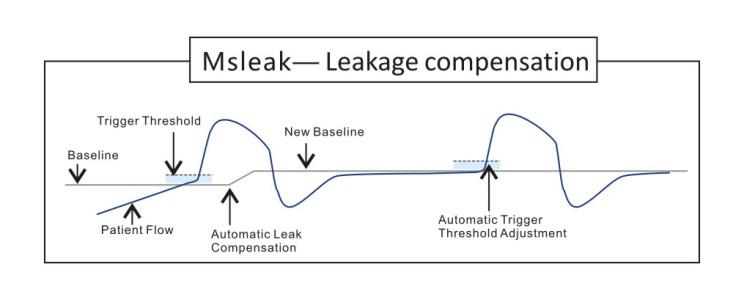 leakage detected