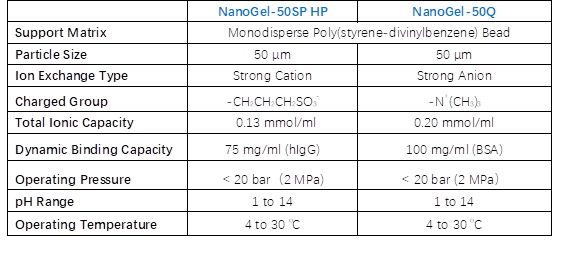 Nanogel List