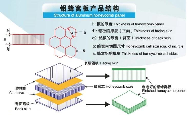 aluminum honeycomb panel