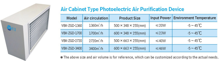 Photoeletric Air Purification Device