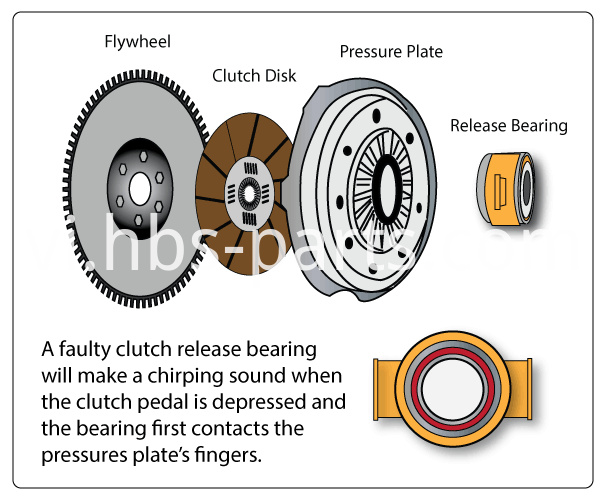 Concentric Clutch Release Bearing