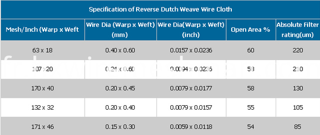 reverse dutch weave cloth mesh