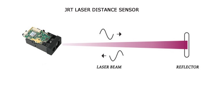 M703A Laser Range Finder Sensor Working Principle