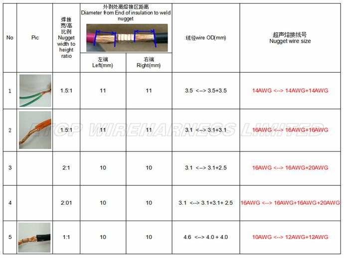 ultrasonic welding spec