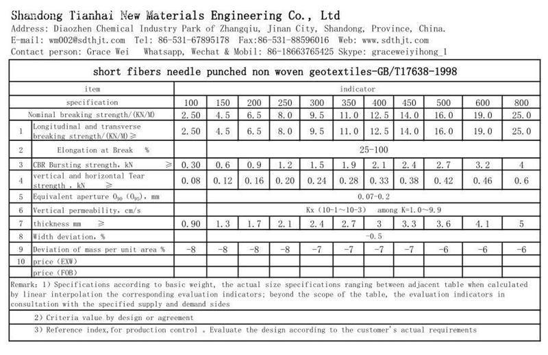 Non Woven Geotextile Data