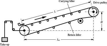 Conveyor Belt Return Idlers