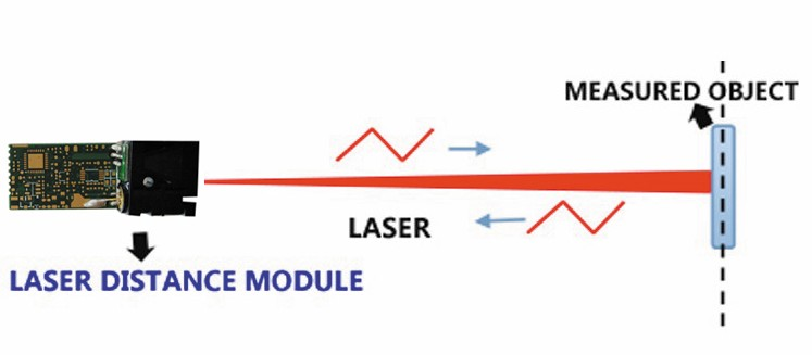 How 4m laser distance sensor works