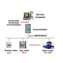 Automated Meter Reading Software for Power/Gas/Water Vending